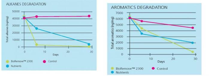 BioRemove 2300 ABR Hydrocarbon blend3