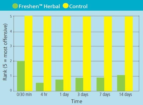 Freshen Herbal 01