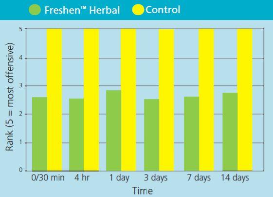 Freshen Herbal 02