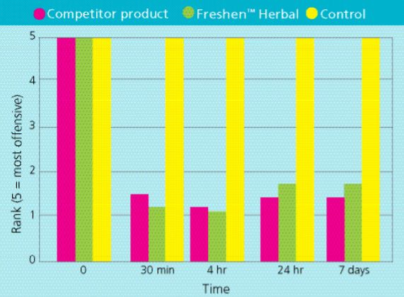 Freshen Herbal 06
